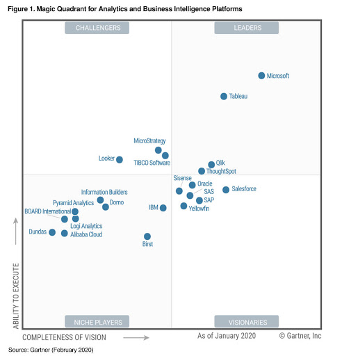 Quadrante de Gartner 2020. Microsoft Power BI